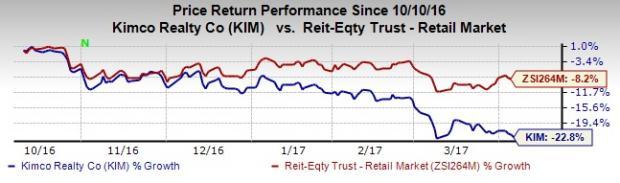Kimco (KIM) Reveals Q1 Transactions, Continues Reshuffling