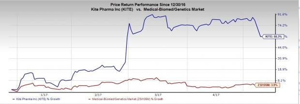 Kite Pharma (KITE) Posts Q1 Loss, Reveals CAR-T Patient Death