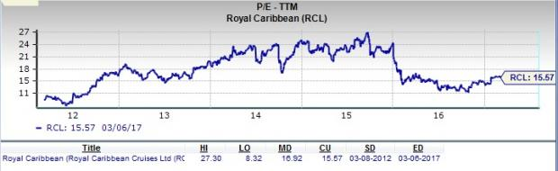 Royal Caribbean: Should Value Investors Pick this Stock?