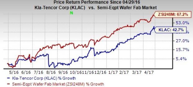 KLA-Tencor (KLAC) Beats Earnings and Revenue Estimates in Q3