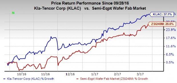 KLA-Tencor (KLAC) Stock Reaches 52-Week High of $96.91