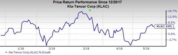 Top-Ranked Semiconductor Stocks to Buy: KLA-Tencor Corp (KLAC)