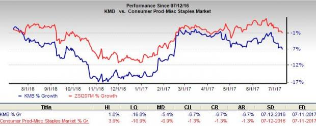 Will Kimberly-Clark's Growth Initiatives Uplift Performance?