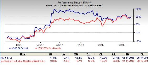 Kimberly-Clark (KMB) Eyes Growth Strategies: Time to Hold