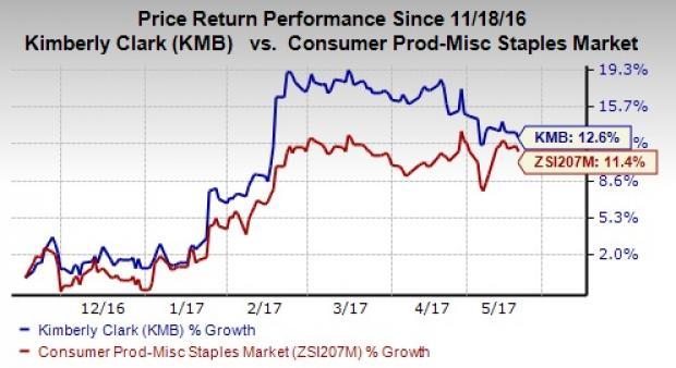 Will Kimberly-Clark's Strategic Efforts Help Gain Momentum?