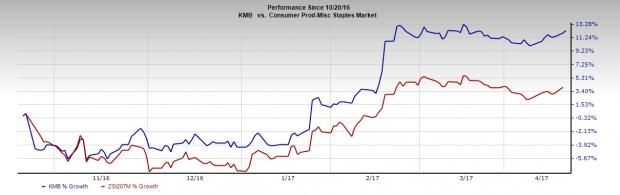 Kimberly-Clark (KMB) to Post Q1 Earnings: What's in Store?