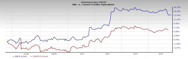 Kimberly-Clark (KMB) Tops Q1 Earnings on Favorable Currency