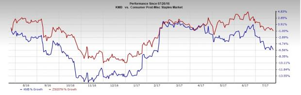 Kimberly-Clark (KMB) Lags Q2 Earnings, Cuts View on Inflation