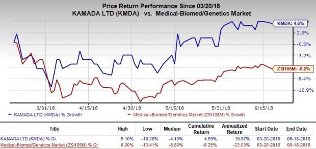 Undervalued MedTech Stocks to Consider Amid Volatility:Kamada Ltd. (KMDA)