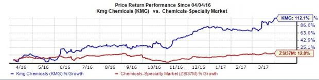 KMG Chemicals (KMG) Hits New 52-Week High on Solid Prospects
