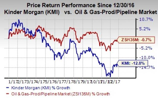 Kinder Morgan Stock Quote Glamorous Kinder Morgan Shows Interest To Construct Express Pipeline