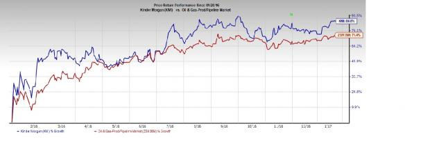Kinder Morgan (KMI) Beats on Q4 Earnings and Revenues