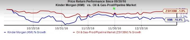 4 Energy Stocks to Consider in 2017 Over Kinder Morgan (KMI)
