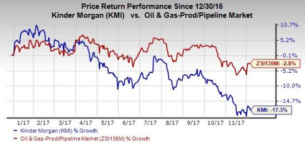 Kinder Morgan Stock Quote Amazing Kinder Morgan Kmi Provides Encouraging Guidance For 2018