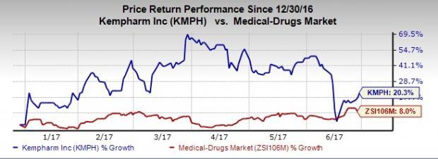 KemPharm (KMPH) Strengthens its ADHD Prodrug Pipeline