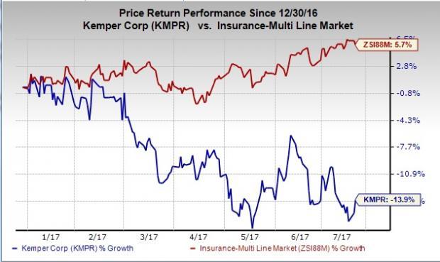 Kemper (KMPR) Estimates $32M to $38M in Q2 Catastrophe Loss
