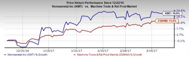 Kennametal's Long-Term Growth Potential Solid, Runs Risks