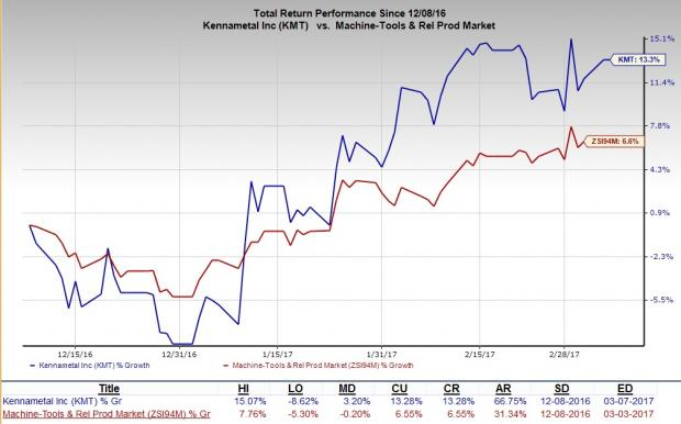 Should You Add Kennametal (KMT) Stock to Your Portfolio?