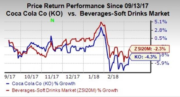 Breakout Session Alert as Shares Pop BMO: The Coca-Cola Company (NYSE:KO)