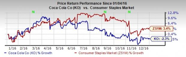 Coca-Cola (KO) Underperforms: Will It Turn Around in 2017?