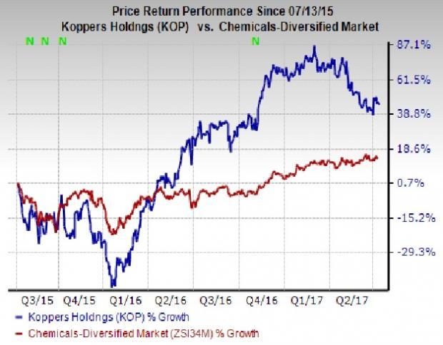6 Reasons to Add Koppers (KOP) Stock to Your Portfolio