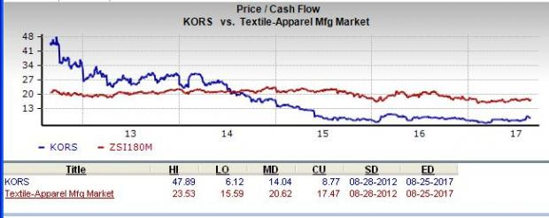 is michael kors a great stock for value investors august 28 2017 rh zacks com