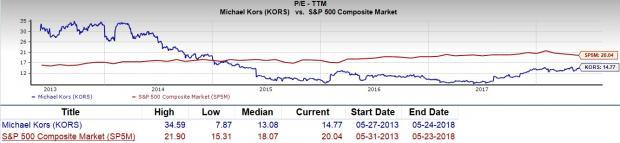 is michael kors holdings kors a great stock for value investors rh zacks com
