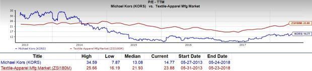 is michael kors holdings kors a great stock for value investors rh zacks com  is michael kors stock a buy