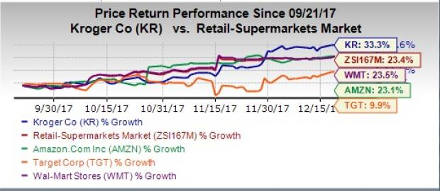 Is Kroger Gearing Up For 2018 Grocery War With Amzn Wmt Nasdaq