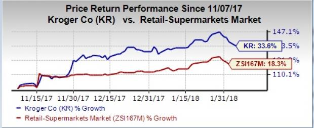 How Is Kroger Poised To Gain From Convenience Stores Sale Nasdaq