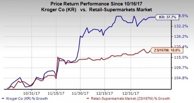Is Kroger Kr Eyeing Boxed To Counter Amazons Dominance Nasdaq