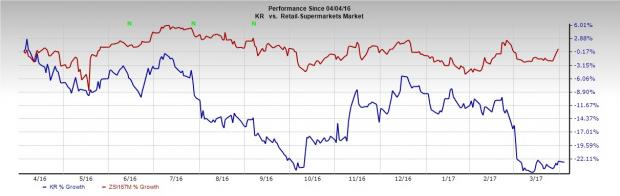 Wal-Mart or Kroger: Which Retail Stock Is More Appealing?