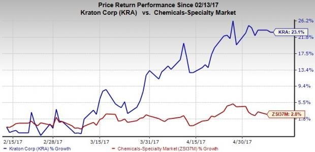 Kraton's (KRA) Modern HSBC Plant in Taiwan to Steer Growth