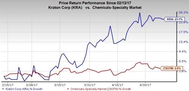 Kraton's (KRA) Modern HSBC Plant in Taiwan to Steer Growth