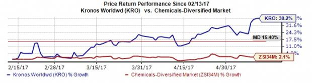 Kronos Worldwide Hits New 52-Week High on Solid Prospects