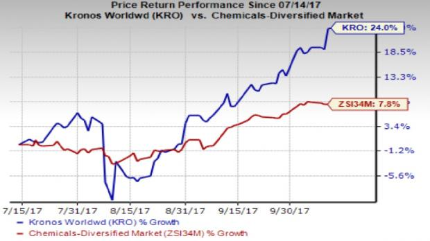 Kronos worldwide kro up 24 in 3 months what 39 s driving for Is motor trend on demand worth it