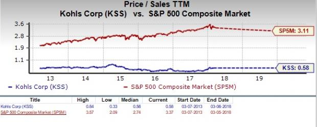Heres Why Kohls Kss Appears To Be A Solid Value Stock Nasdaq