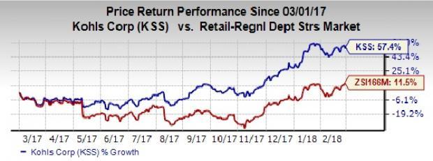 Kohls Kss Q4 Earnings Sales Increase Yy Stock Gains Nasdaq