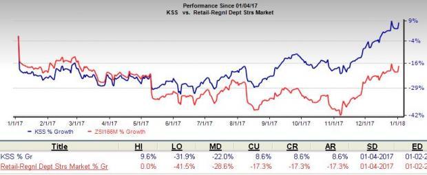 Can Kohls Kss Strategies Sustain Comps Growth In 2018 Nasdaq