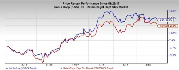 Kohls Up 34 In 6 Months Can Comps Growth Drive It Further