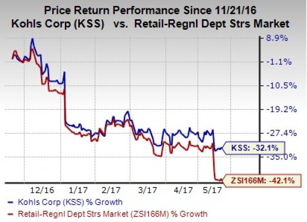 Here's Why Kohl's Shares Are Down Despite Q1 Earnings Beat