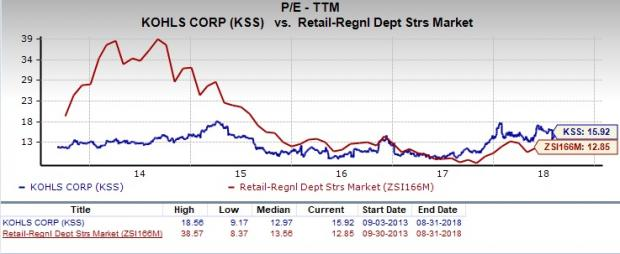 Is Kohls Kss A Great Stock For Value Investors