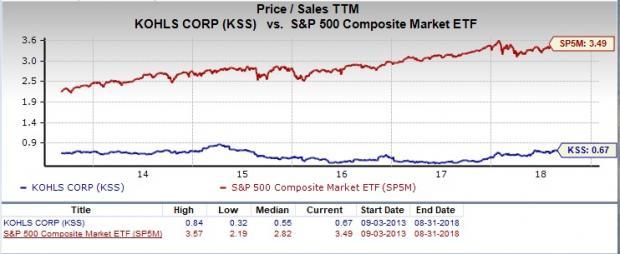 Is Kohls Kss A Great Stock For Value Investors Nasdaq