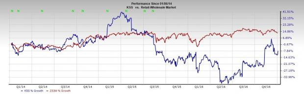Kohl's Lowers View Due to Weak Holiday Sales, Stock Down