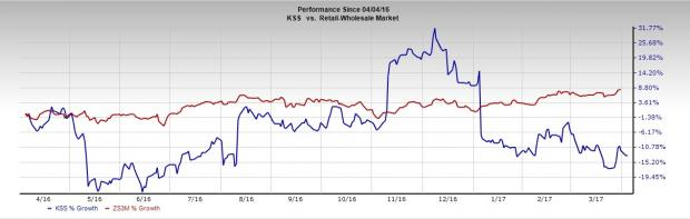 Why Should You Dump Kohl's Corp (KSS) from Your Portfolio?