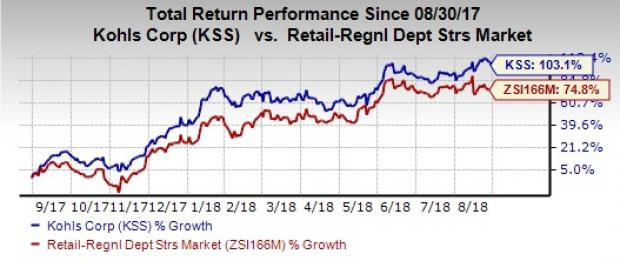 Kohls Stock Doubles In A Year Will Comps Remain A Driver Nasdaq