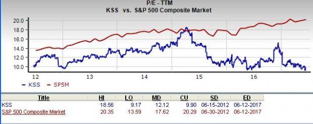 Should Value Investors Pick Kohls Corporation Kss Stock Now