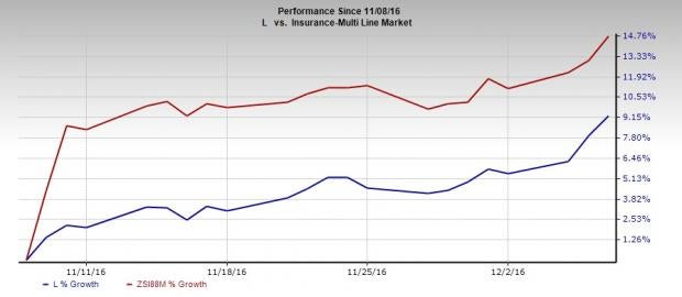 Why You Should Still Hold on to Loews Corp (L) Stock