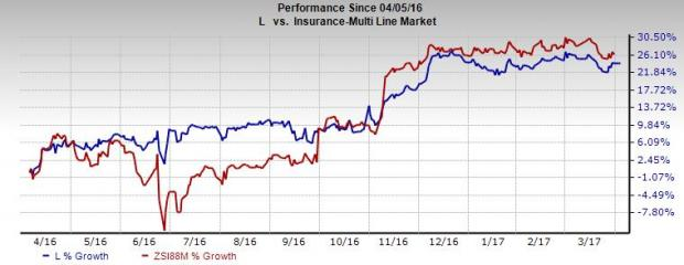 Here's Why You Should Hold on to Loews (L) Stock Right Now