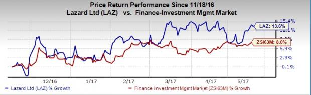 5 Reasons to Add Lazard (LAZ) Stock to Your Basket Right Now
